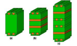 堆叠-印刷电路板概念PCB