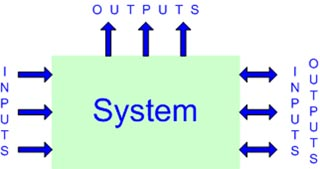 Basic Guidelines For Designing A Custom Electronic System